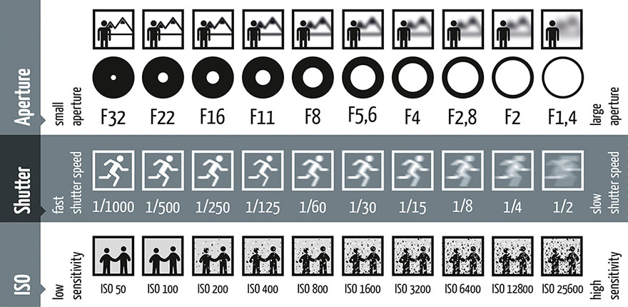 Aperture, Shutter Speed and ISO Explained