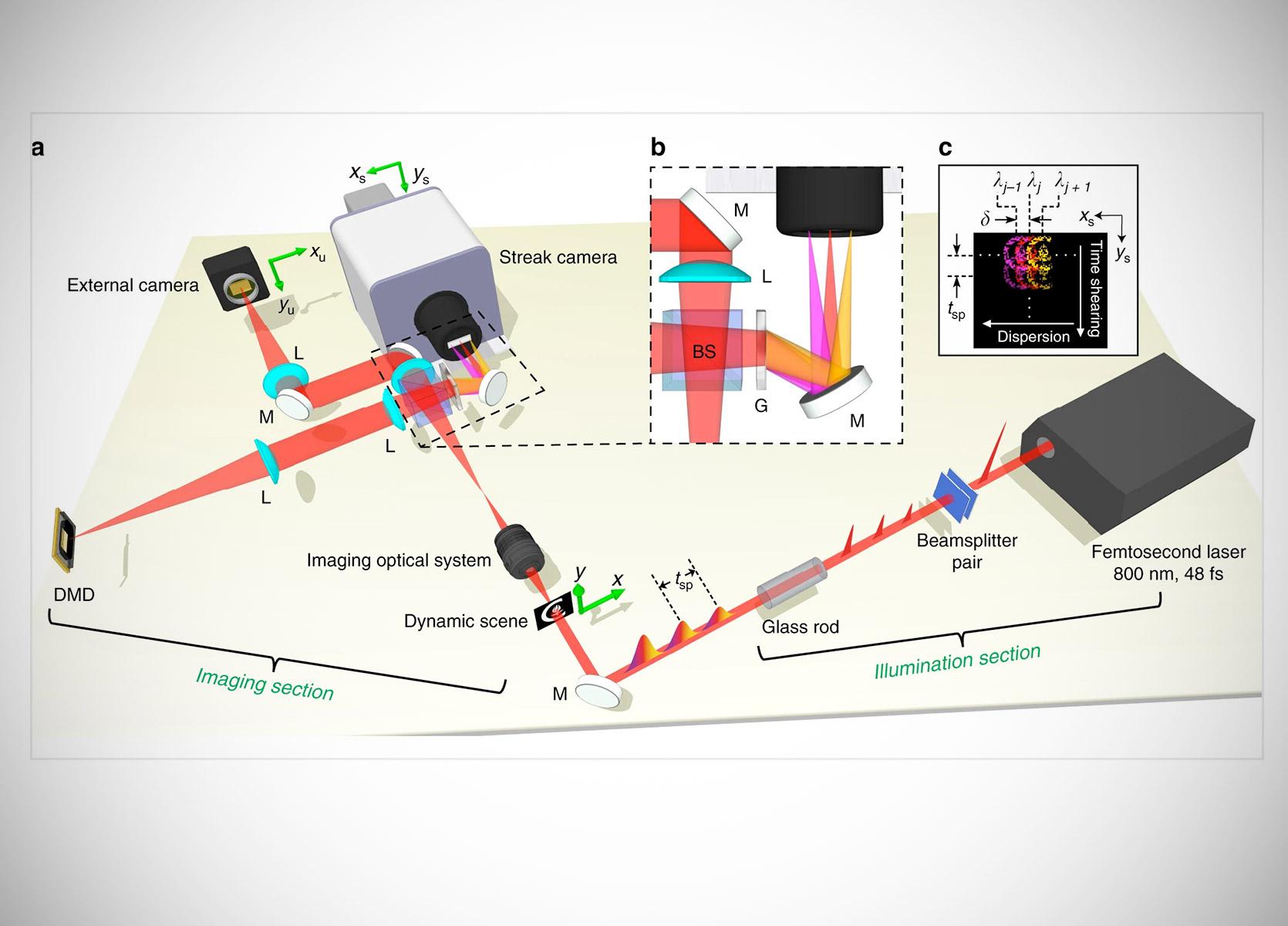 Caltech Fastest Camera 70-Trillion