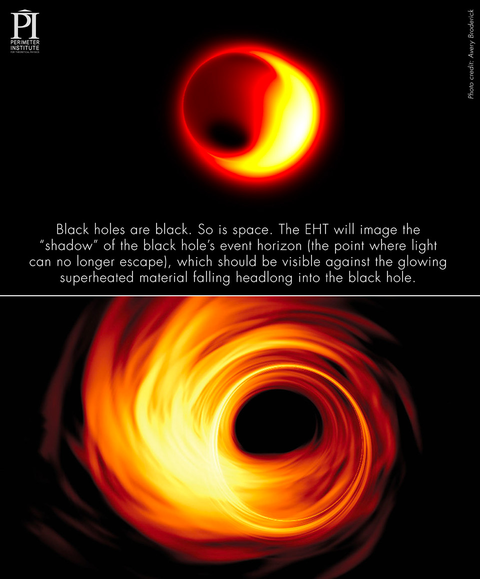 Event Horizon Telescope Black Hole Astronomy