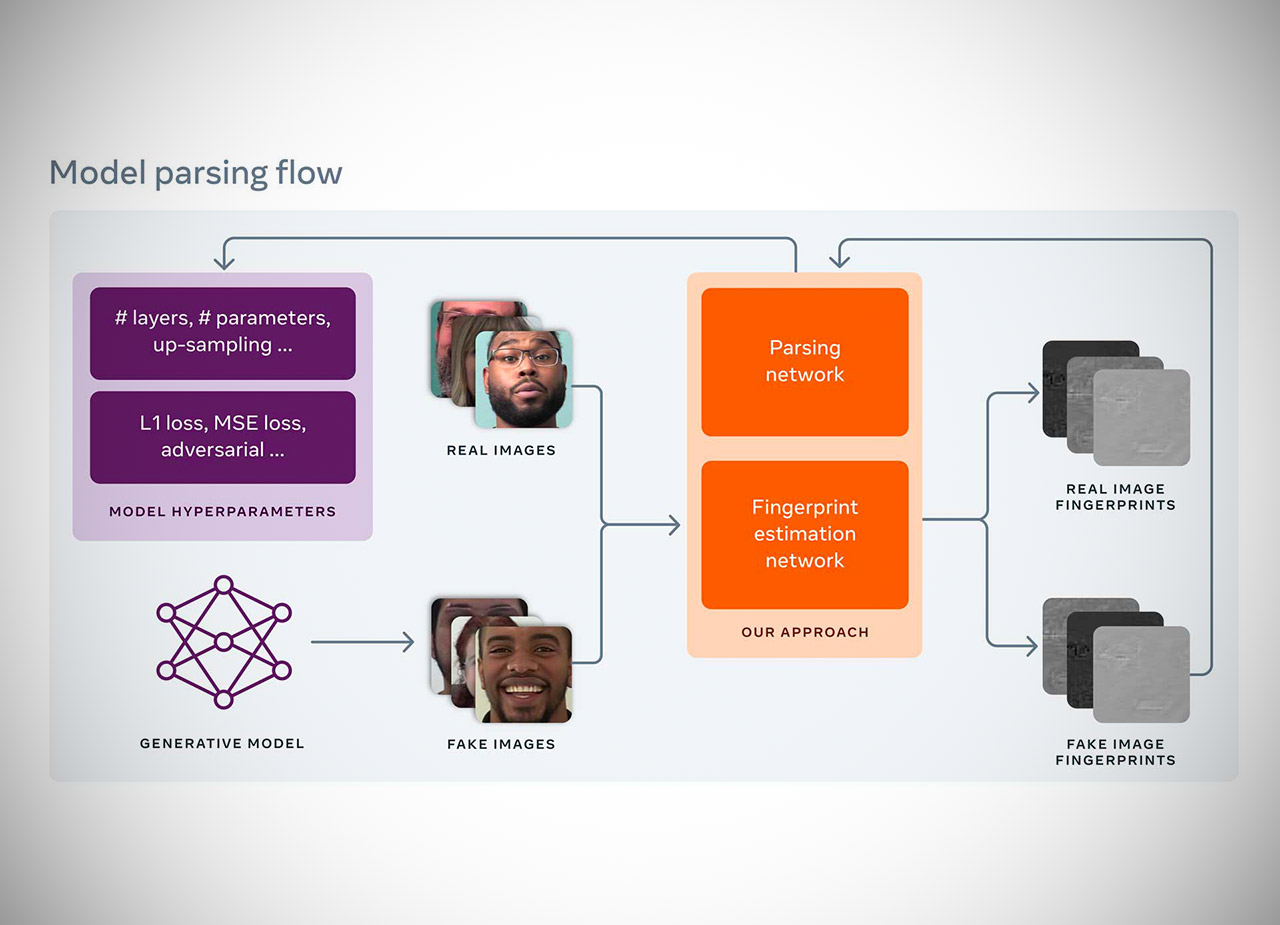 Facebook AI Reverse Engineer Deepfake