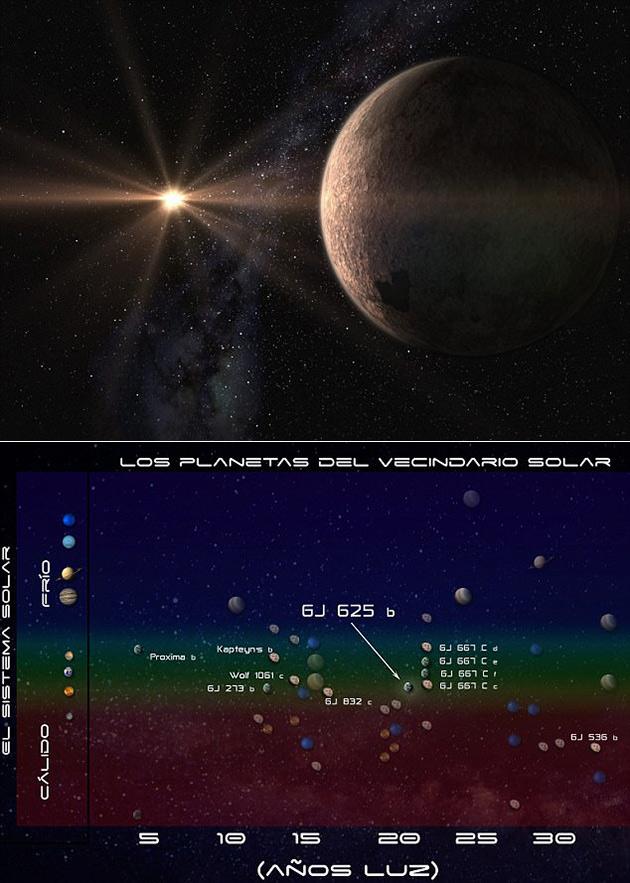 GJ 625 Super Earth