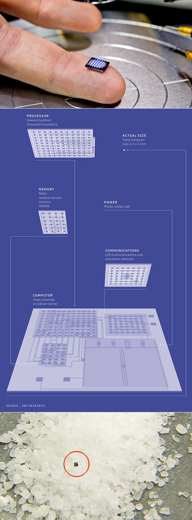 IBM World's Smallest Computer