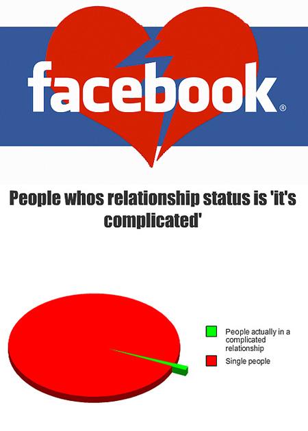 unsure about relationship status meme