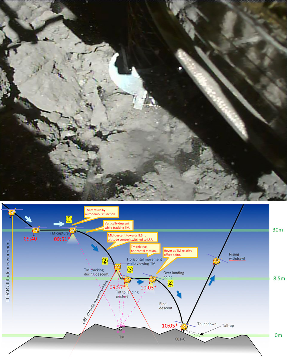 Japan Hayabusa2 Spacecraft Asteroid 162173 Ryugu