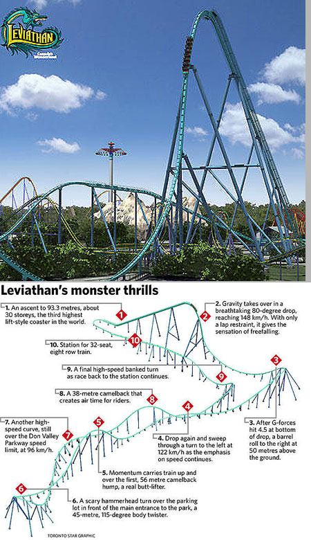 Leviathan Roller Coaster is Fastest and Tallest in Canada ...