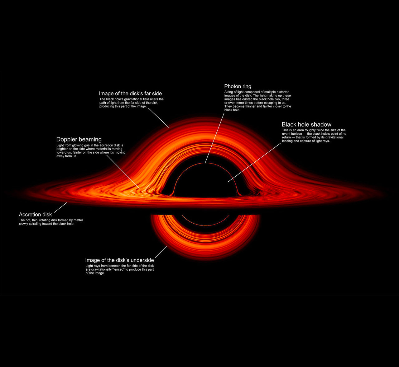 NASA Black Hole Visualization