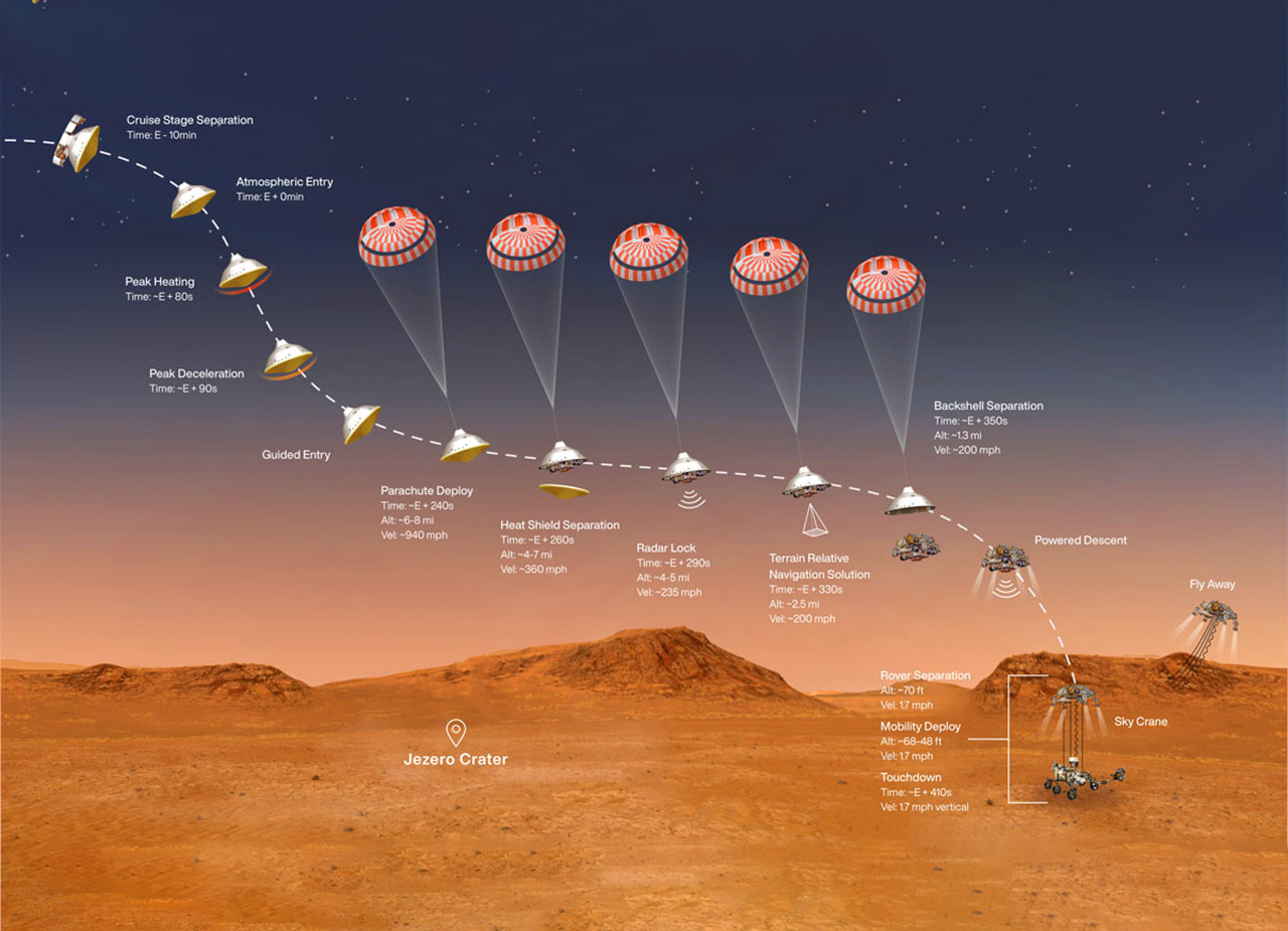 NASA Perseverance Rover Mars Human Mission