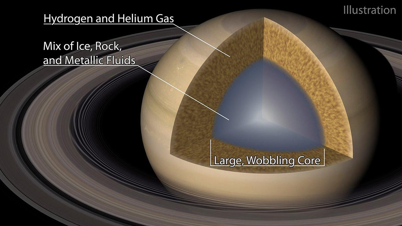NASA Saturn Cassini-Huygens Large Wobbling Core