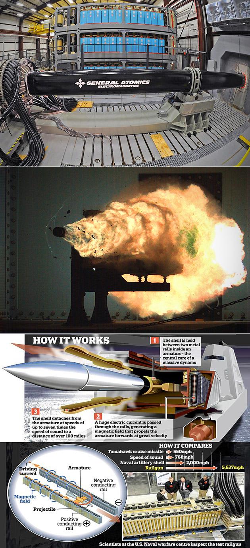 Navy Railgun