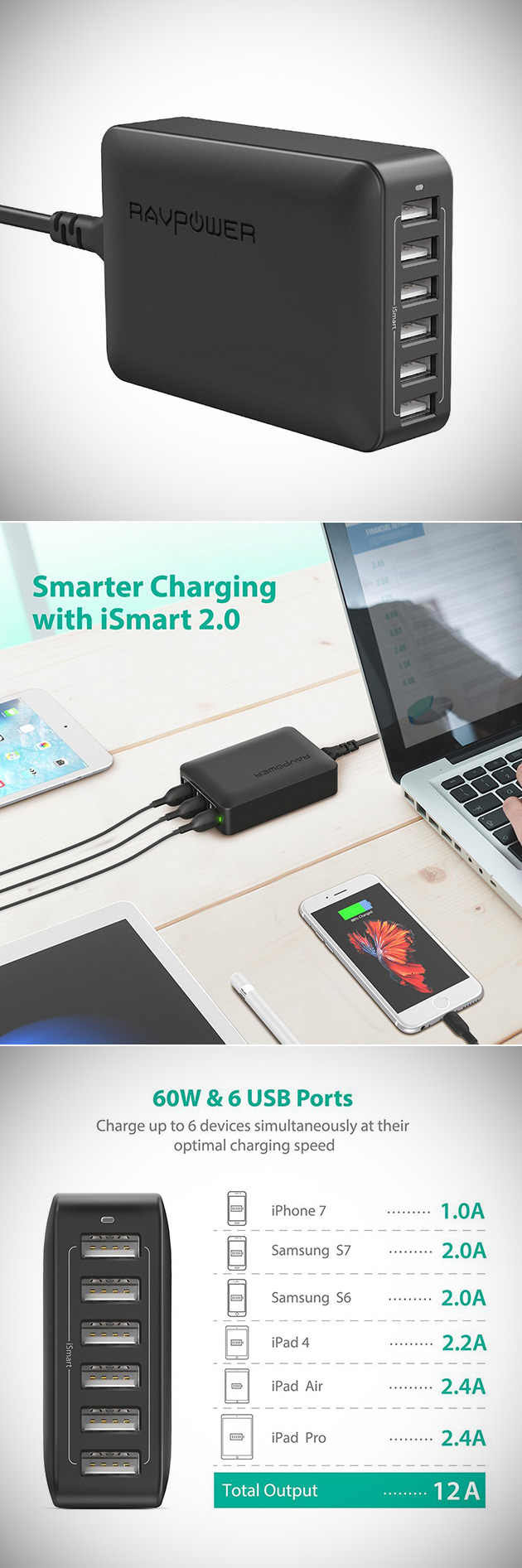 RAVPower 60W 12A USB Charger Can Power 6-Devices at Once, Get One for Under $17 - Today Only
