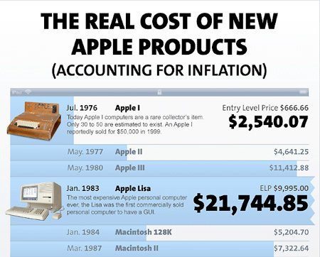new apple products 2010