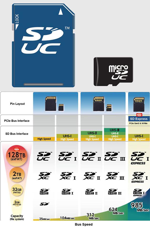SD Express 128TB SD Card
