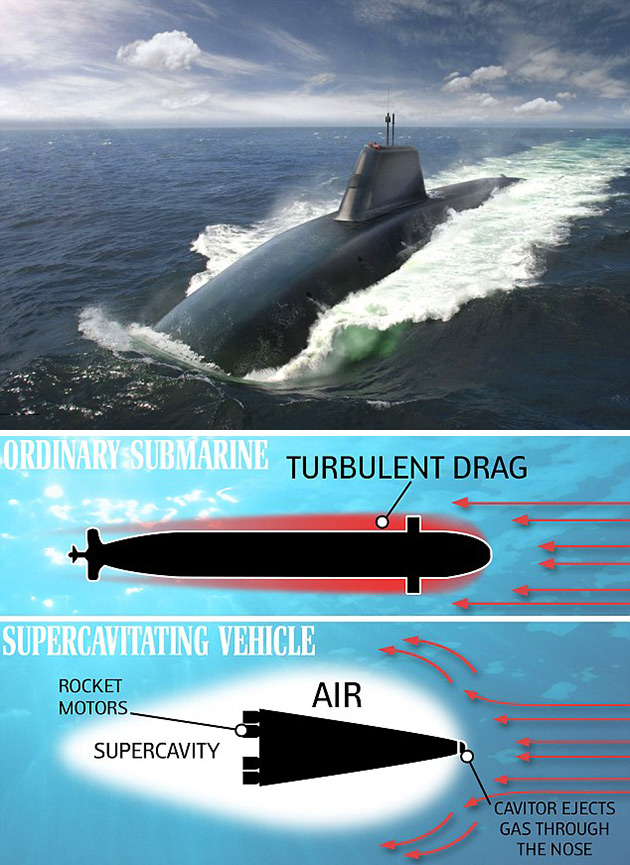Supersonic Submarine