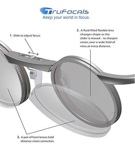 Adjustable Focus Glasses Trufocals